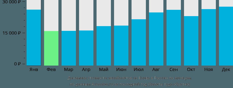 Динамика стоимости авиабилетов из Киева в Россию по месяцам