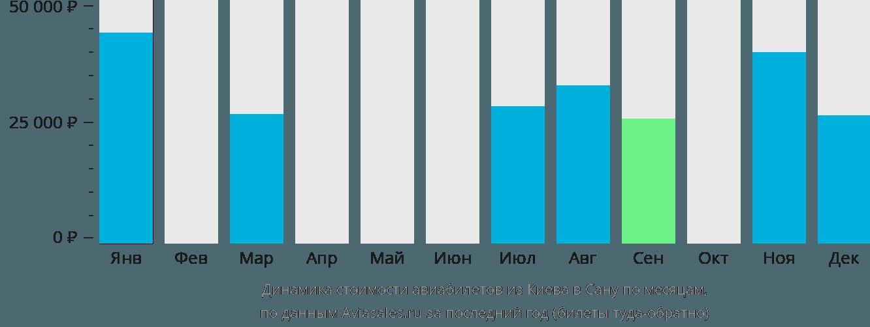 Динамика стоимости авиабилетов из Киева в Сану по месяцам