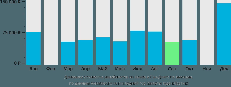 Динамика стоимости авиабилетов из Киева в Сан-Диего по месяцам