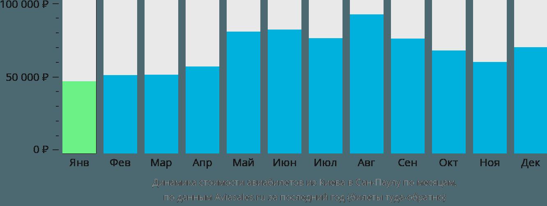 Динамика стоимости авиабилетов из Киева в Сан-Паулу по месяцам