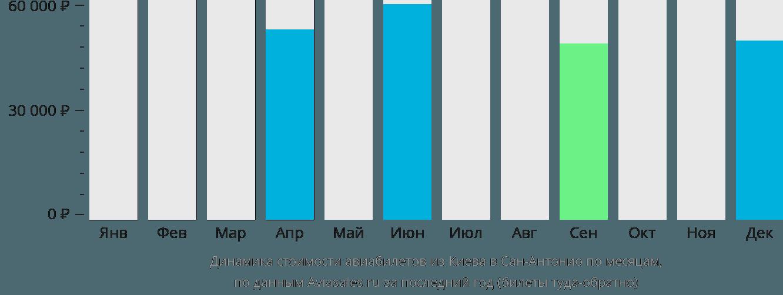 Динамика стоимости авиабилетов из Киева в Сан-Антонио по месяцам