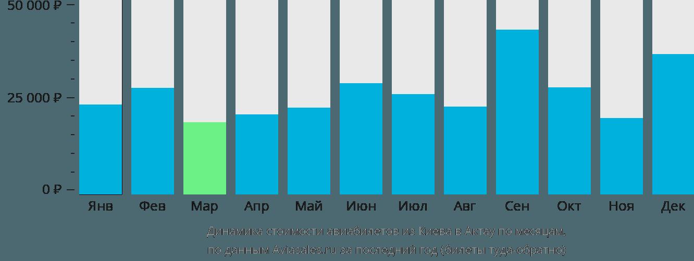 Динамика стоимости авиабилетов из Киева в Актау по месяцам