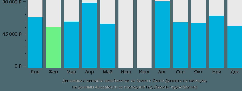 Динамика стоимости авиабилетов из Киева в Санто-Доминго по месяцам