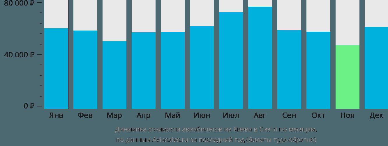 Динамика стоимости авиабилетов из Киева в Сиэтл по месяцам