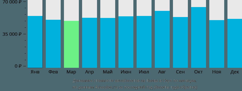 Динамика стоимости авиабилетов из Киева в Сеул по месяцам