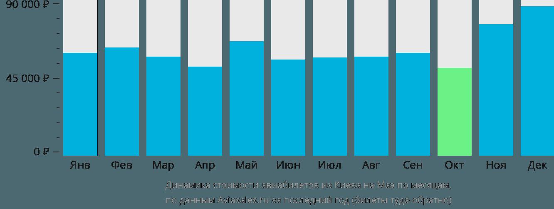 Динамика стоимости авиабилетов из Киева на Маэ по месяцам