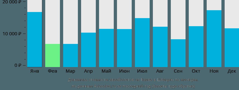 Динамика стоимости авиабилетов из Киева в Швецию по месяцам