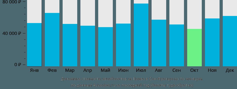 Динамика стоимости авиабилетов из Киева в Сан-Франциско по месяцам
