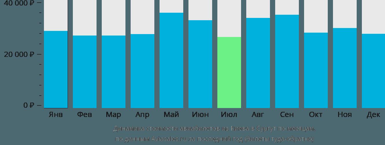 Динамика стоимости авиабилетов из Киева в Сургут по месяцам