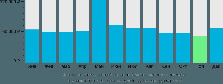 Динамика стоимости авиабилетов из Киева в Хошимин по месяцам
