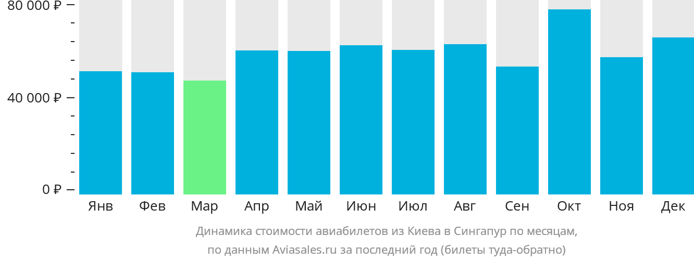 Динамика стоимости авиабилетов из Киева в Сингапур по месяцам