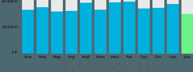 Динамика стоимости авиабилетов из Киева в Шанхай по месяцам