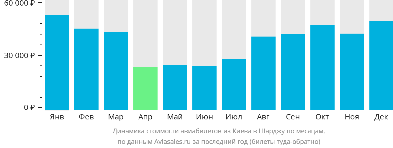 Динамика стоимости авиабилетов из Киева в Шарджу по месяцам