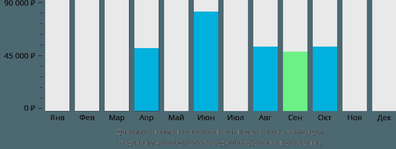 Динамика стоимости авиабилетов из Киева в Сиань по месяцам