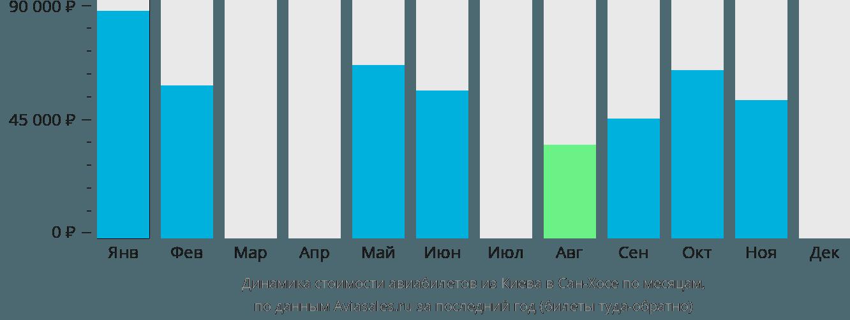Динамика стоимости авиабилетов из Киева в Сан-Хосе по месяцам