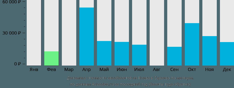 Динамика стоимости авиабилетов из Киева в Сараево по месяцам