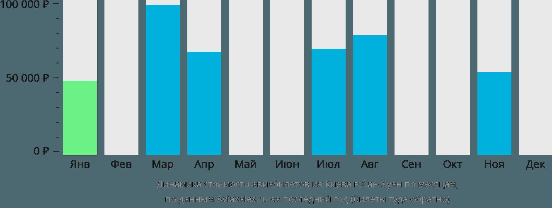 Динамика стоимости авиабилетов из Киева в Сан-Хуан по месяцам
