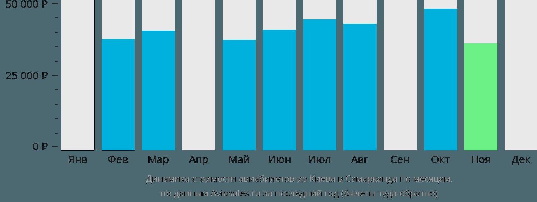 Динамика стоимости авиабилетов из Киева в Самарканда по месяцам