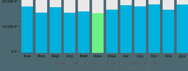 Динамика стоимости авиабилетов из Киева в Салоники по месяцам