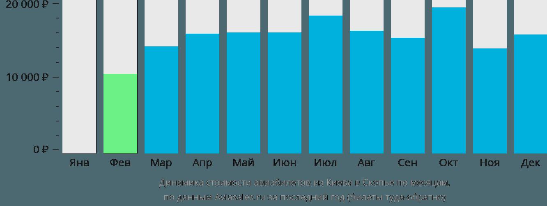 Динамика стоимости авиабилетов из Киева в Скопье по месяцам