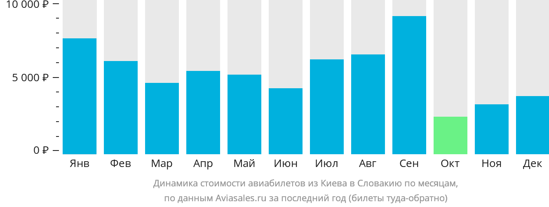 Динамика стоимости авиабилетов из Киева в Словакию по месяцам