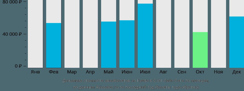 Динамика стоимости авиабилетов из Киева в Солт-Лейк-Сити по месяцам
