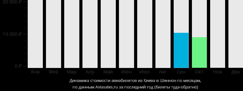 Динамика стоимости авиабилетов из Киева в Шаннон по месяцам