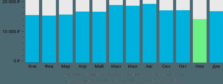 Динамика стоимости авиабилетов из Киева в Софию по месяцам