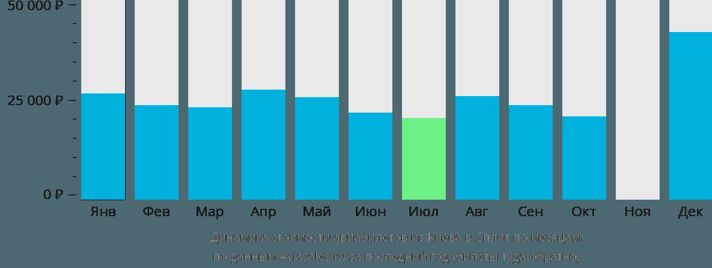 Динамика стоимости авиабилетов из Киева в Сплит по месяцам