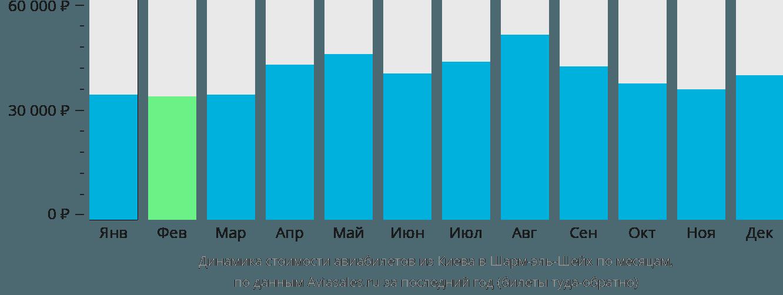 Динамика стоимости авиабилетов из Киева в Шарм-эль-Шейх по месяцам