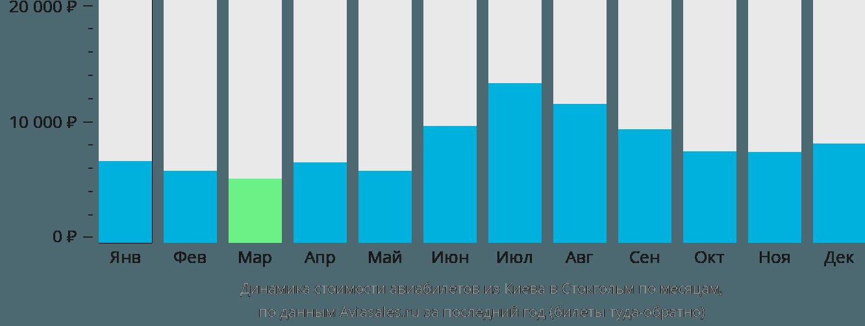 Динамика стоимости авиабилетов из Киева в Стокгольм по месяцам
