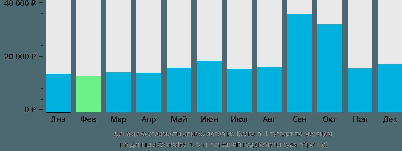 Динамика стоимости авиабилетов из Киева в Штутгарт по месяцам
