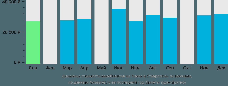 Динамика стоимости авиабилетов из Киева в Ставрополь по месяцам