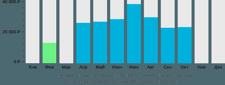 Динамика стоимости авиабилетов из Киева в Ламеция-Терме по месяцам