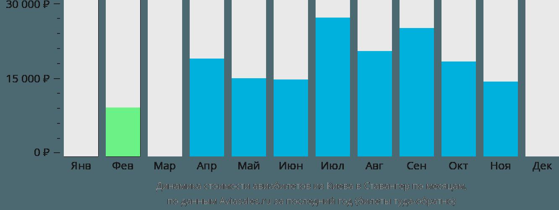 Динамика стоимости авиабилетов из Киева в Ставангер по месяцам