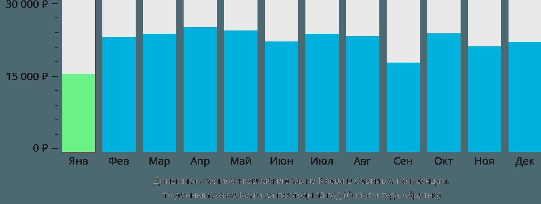 Динамика стоимости авиабилетов из Киева в Севилью по месяцам