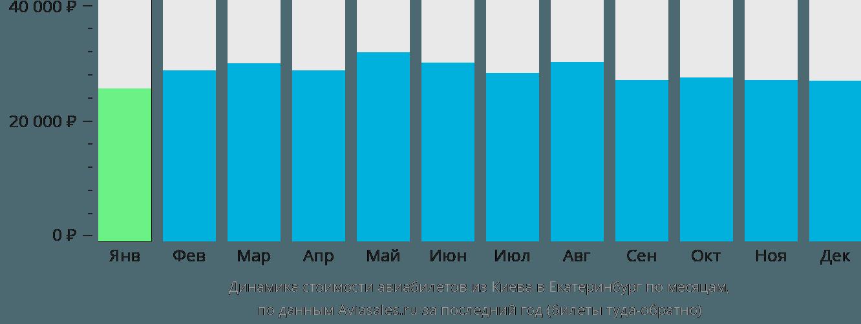 Динамика стоимости авиабилетов из Киева в Екатеринбург по месяцам