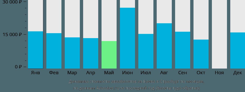 Динамика стоимости авиабилетов из Киева в Страсбург по месяцам