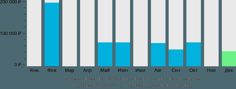 Динамика стоимости авиабилетов из Киева в Синт-Мартен по месяцам