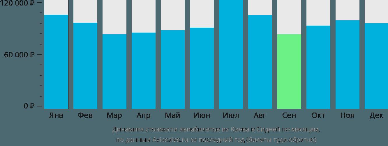 Динамика стоимости авиабилетов из Киева в Сидней по месяцам