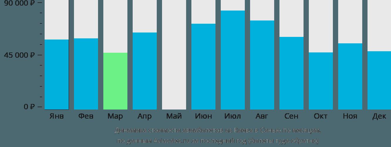 Динамика стоимости авиабилетов из Киева в Санью по месяцам