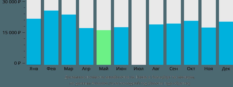 Динамика стоимости авиабилетов из Киева в Зальцбург по месяцам