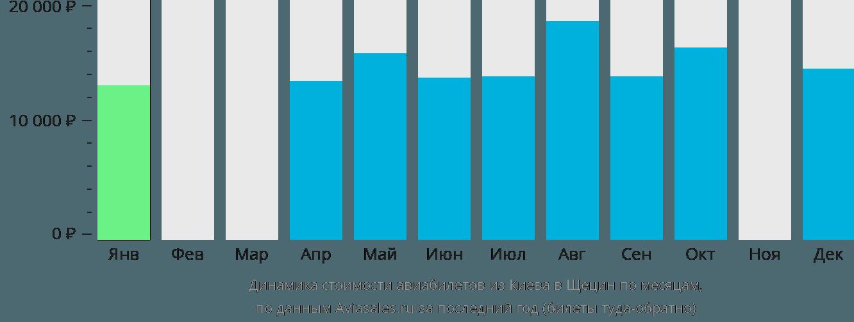 Динамика стоимости авиабилетов из Киева в Щецин по месяцам