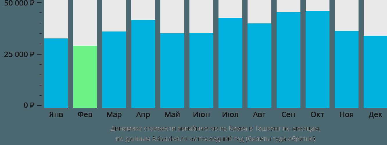 Динамика стоимости авиабилетов из Киева в Ташкент по месяцам
