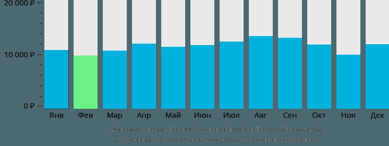 Динамика стоимости авиабилетов из Киева в Тбилиси по месяцам