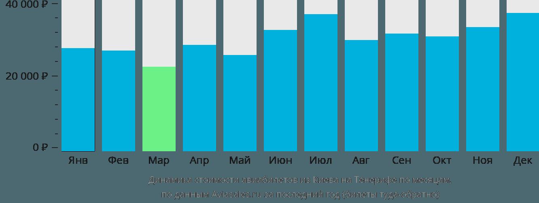 Динамика стоимости авиабилетов из Киева на Тенерифе по месяцам