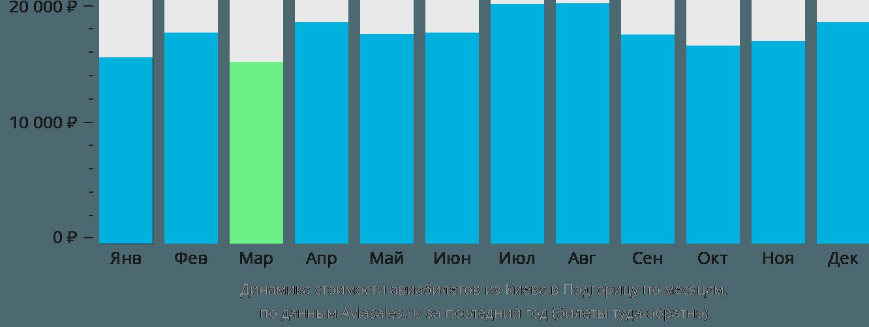 Динамика стоимости авиабилетов из Киева в Подгорицу по месяцам