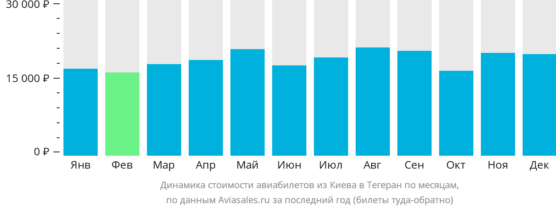 Динамика стоимости авиабилетов из Киева в Тегеран по месяцам