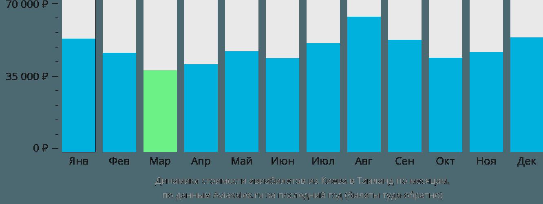 Динамика стоимости авиабилетов из Киева в Таиланд по месяцам