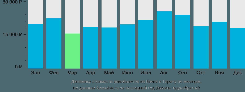 Динамика стоимости авиабилетов из Киева в Тирану по месяцам